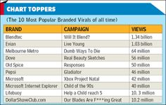 10 Most Popular Branded Virals of all time