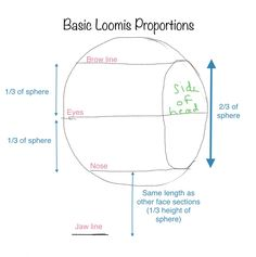 Introducing the Loomis Method and how to apply it to a portrait drawing Drawing Heads, Drawing Faces, Art Drawings, Drawing Lessons, Drawing Tools, Art Lessons, Drawing Proportions, Body Proportions, Portrait Sketches