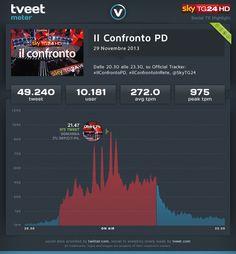 Analisi minuto per minuto del confronto tra i candidati alle primarie del PD Giuseppe Civati, Gianni Cuperlo e Matteo Renzi.