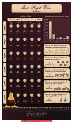Wine Infographic 23 - http://infographicality.com/wine-infographic-23/