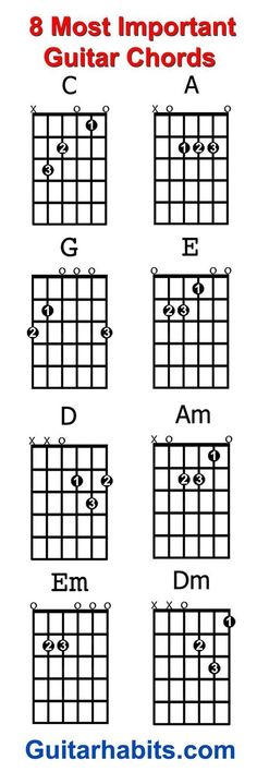 Where do you start when you want to learn to play guitar? The 8 chords every beginner guitar player should learn first are: C – A – G – E – D – Am – Em – Dm. With these chords alone you can play an endless amount of songs.... #learntosing