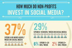 fundraising infographic : 19 Must-See Social Media and Fundraising Infographics for Nonprofits