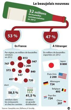 Le beaujolais nouveau - les chiffres