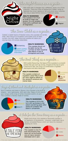 If Books Were Cupcakes - very cute book infographic.