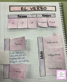 La mademoiselle du FL E: lengua Spanish Classroom, Teaching Spanish, Teaching English, Spanish Grammar, School Hacks, School Projects, Teaching Jobs, Teaching Resources, Bullet Journal Boxes