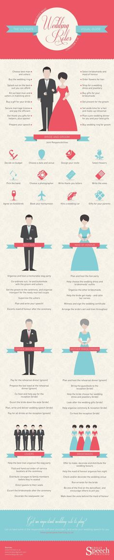A simple guide to the parts of a wedding invitation What to put in - wedding spreadsheet google docs