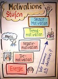 Bildergebnis für visualisierung kommunikation