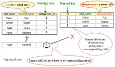 This diagram illustrates the actions you cannot undertake when due to the creation of a foreign key in SQL.