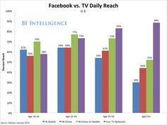 Facebook's reach V's TV