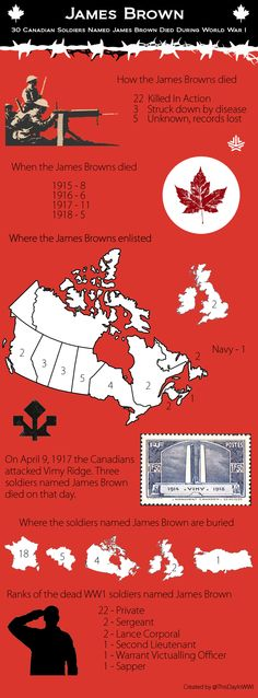 30 Canadian soldiers, named James Brown, died during WW1. 3 of these soldiers named James Brown died on the same day, April 9, 1917, as they stormed Vimy Ridge