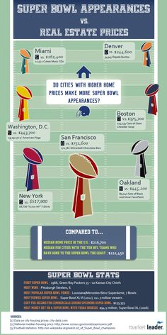 Super Bowl and Real Estate Facts - http://boldrealestategroup.com/blog/2014/01/16/super-bowl-and-real-estate-facts/