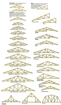 roof truss styles and configurations