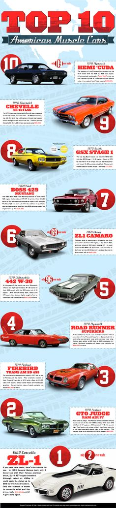 Do you agree? Top 10 American Muscle Cars - Courtesy of http://www.lynchchryslerdodgejeepram.com/top  #cars #musclecars