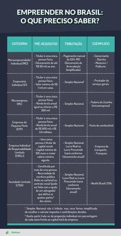 O empresário, no Brasil, possui a liberdade de escolher dentre as diversas modalidades de empresas disponíveis, como o Microempreendedor Individual (MEI), Empresário Individual (EI), Microempresa (ME), Empresas de Pequeno Porte (EPP), Empresa Individual de Responsabilidade Limitada (EIRELI), Sociedade Limitada (LTDA), entre outras. Confira as diferenças entre cada uma: Alta Performance, Paralegal, Personal Finance, Entrepreneurship, Coaching, Vocabulary, Ecommerce, Digital Marketing, Infographic