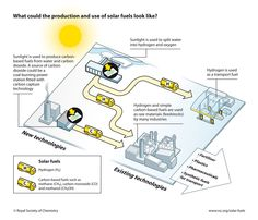 Photosynthesis and Solar Energy More tips and info here: AlternativeEnergySolutions.info