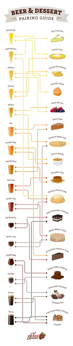 What brew pairs best with your favorite sweets? Satisfy your sweet tooth and unwind with this delicious beer and dessert pairing guide Beer Brewing, Home Brewing, Beer Pairing, Food Pairing, Cooking With Beer, Beer Recipes, How To Make Beer, Orange Crush, Wine And Beer