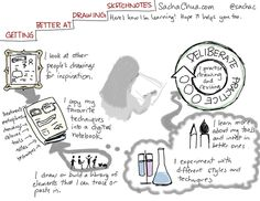 Six ways I'm learning how to get better at drawing sketchnotes