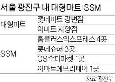 지역 재래시장 및 소상공인 상권을 보호하기 위해 도입된 '대형마트·기업형 슈퍼마켓(SSM) 의무 휴업' 정책이 서울 광진구에는 적용되지 않습니다. 서울에서는 처음으로 광진구의회가 대형마트·기업형 슈퍼마켓(SSM) 의무휴업일을 지정하는 조례안을 부결시켰기 때문인데요. 부결 이유는 대형마트가 쉬면 지역 주민 및 소비자들이 불편을 겪기 때문이라고 합니다. 소형 상권 보호와 주민들의 불편, 그리고 대형마트의 자율 영업권 등 이 사안을...