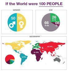 Risultati immagini per mondo 100 persone
