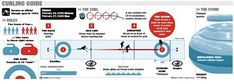 """Infographic Of The Day: """"Curling Explained (Finally)"""" via FastCompany. Olympic Curling, Middle School Fashion, School Style, Olympic Sports, Olympic Games, Winter Wonder, Winter Olympics, Winter Sports, In The Heights"""