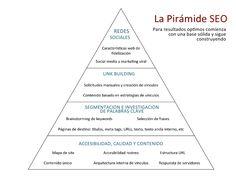 La Pirámide SEO                                         REDES                Para resultados op&mos comienza ...