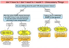 Diagram to help students with modal verbs don't have to / don't need to / needn't