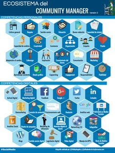 Ecosistema del Community Manager (versión 2) #infografia #infographic