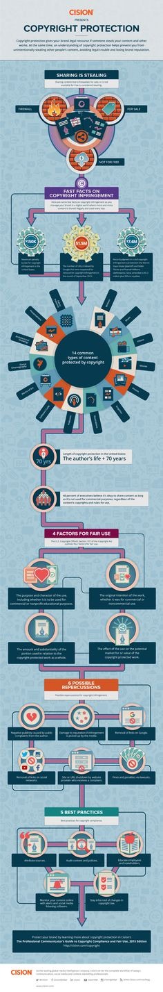 Copyright Protection #Infographic #Copyright