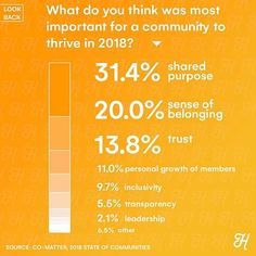Honeycommb (@heyhoneycommb) • @comatter spends their time analyzing why communities grow consistently and what it takes to do that. While looking back at 2018, do you think 'shared purpose' is still the most important for a community to thrive in 2019?