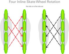 4 Inline Skate Wheel Rotation - for even wheel wear to make them last longer