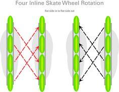 Así cambias las ruedas de tu patín 4 Inline Skate WheelRotation - for even wheel wear & to make them last longer