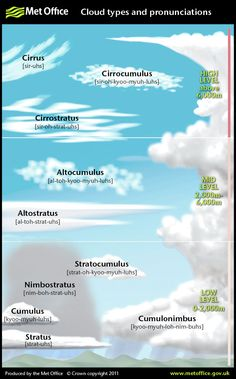 Science physics weather Cloud types and pronunciations for cloud spotting Weather Science, Weather Unit, Weather And Climate, Weather Cloud, Earth And Space Science, Earth From Space, Science And Nature, Earth Science Lessons, Teaching Science