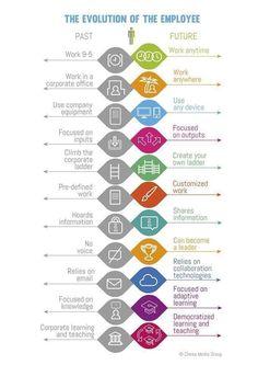 The Evolution of the Employee Change Leadership, Used Equipment, Evolution, Create Yourself, Herbalife, Career, Wellness Tips, Social, English