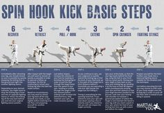 Basic steps to perform a taekwondo spinning hook/heel kick. Poster size available free. From MARTiAL YOU!