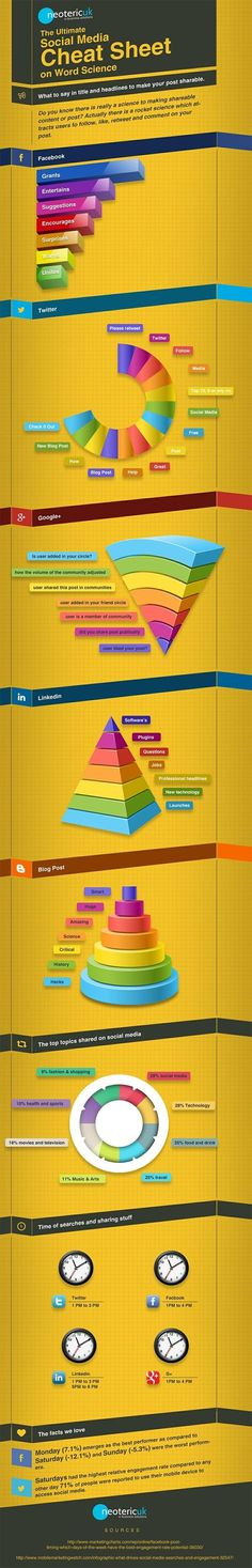 Welke woorden zorgen voor het meeste verkeer op Twitter, Facebook, LinkedIn en andere sociale media