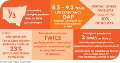 some thoughts about aboriginal health and well-being