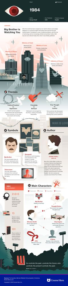 Infographic for 1984