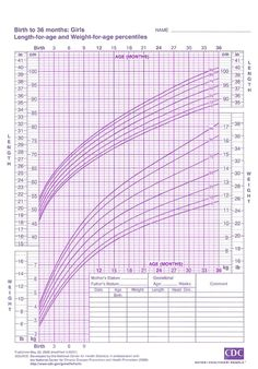 Learn How to Calculate Your Child's Percentile on a Growth Chart ...