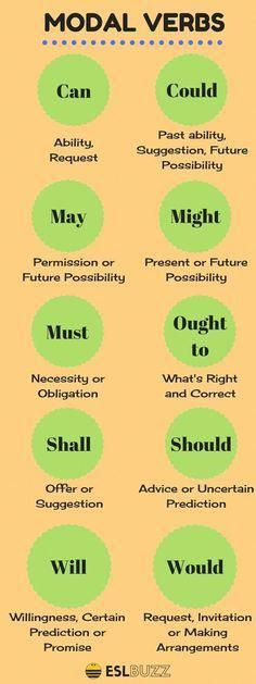 The modal verbs of English are a small class of auxiliary verbs used mostly to express modality (properties such as possibility, obligation, etc. verb, How to Use Modals in English English Vinglish, English Course, English Tips, English Phrases, English Idioms, English Study, English Lessons, Verbs In English, French Lessons