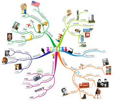 This Sixties Mind Map, created by Phil Chambers, gives a colourful look at the major events and lifestyles during the Mind Map Art, Mind Maps, Best Mind Map, Mind Map Examples, Critical Thinking Skills, Learning Skills, Mapping Software, Creative Visualization, Helping Children