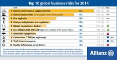 Allianz Risk Barometer 2014: Cyber crime is the biggest mover in this year's Risk Barometer climbing up to rank 8 from 15.