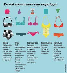 Выбираем купальник по типу фигуры: Для груши - бикини, для яблока - танкини // MSK.KP.RU Комсомольская правда в Москве