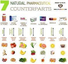 Natural Health - Natural Pharmaceutical Counterparts