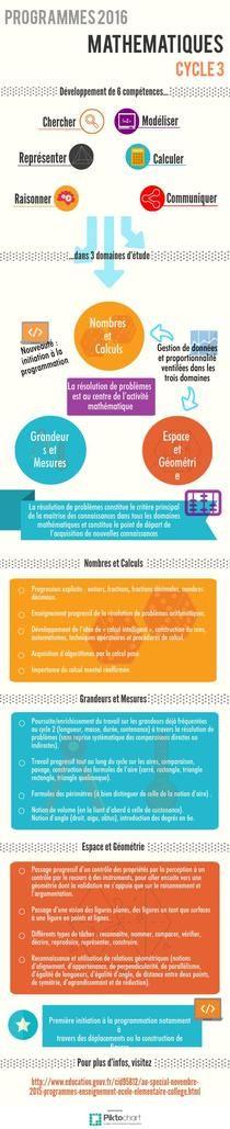 Focus Maths Cycle 3 | Piktochart Infographic Editor                                                                                                                                                                                 Plus