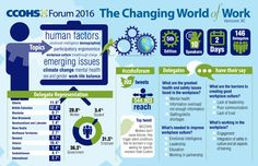 Take a quick look at highlights and numbers from our fifth annual national event on the changing world of work in this CCOHS Forum 2016 infographic