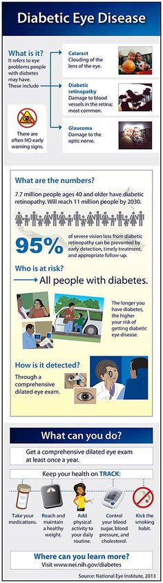 An infographic about diabetic eye disease, its prevalence rates, and what people with diabetes can do to protect their vision.