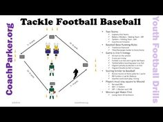 Explanation of Coach Parker's Team Tackle Football Baseball Drill for Youth Football. Great for tackling, blocking and running back skills. For more youth fo...