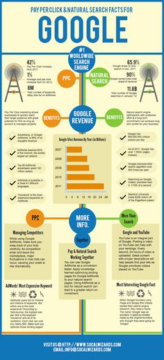 The different between pay per click (PPC) and search engine optimization (SEO).