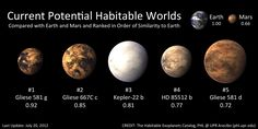 Artistic representation of all the five known potential habitable worlds including now Gliese 581g, the best candidate for an Earth-like exoplanet so far. All of these planets are superterrans (aka Super-Earths) with masses estimated between two and ten Earth masses. Numbers below the planet names correspond to their similarity with Earth as measured in a scale from zero to one with the Earth Similarity Index, one being identical to Earth.