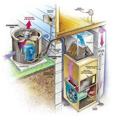 Outside AC Unit Diagram | ac_diagram #HomeAppliancesTheFamilyHandyman